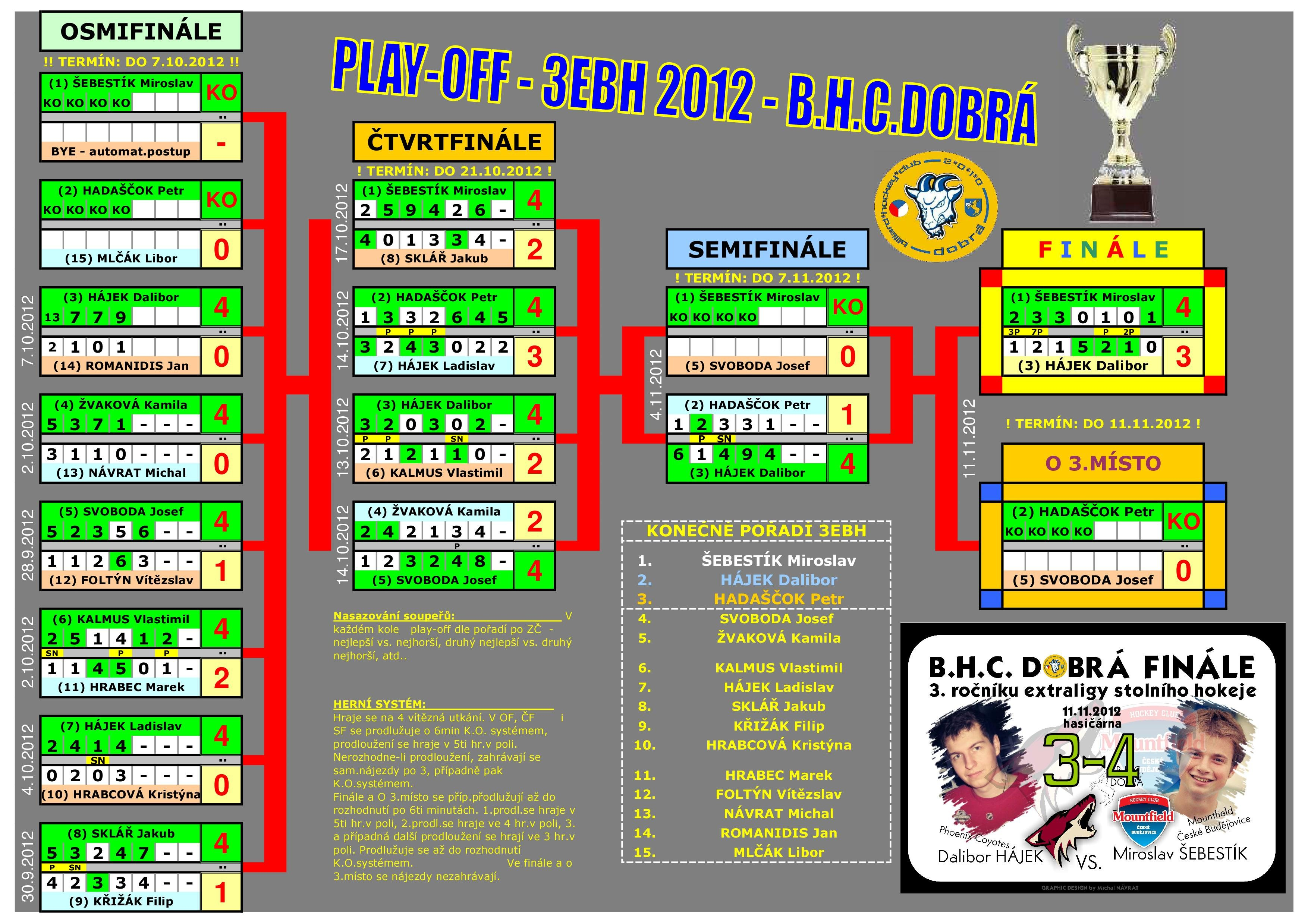 3EBH12 play-off